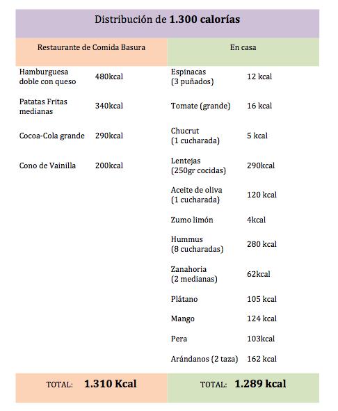 Comparacion del consumo de calorias